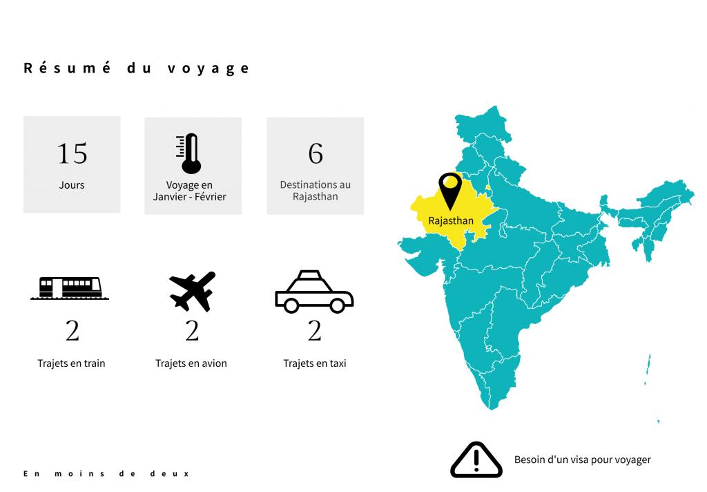 Résumé voyage Inde - Itinéraire Rajasthan