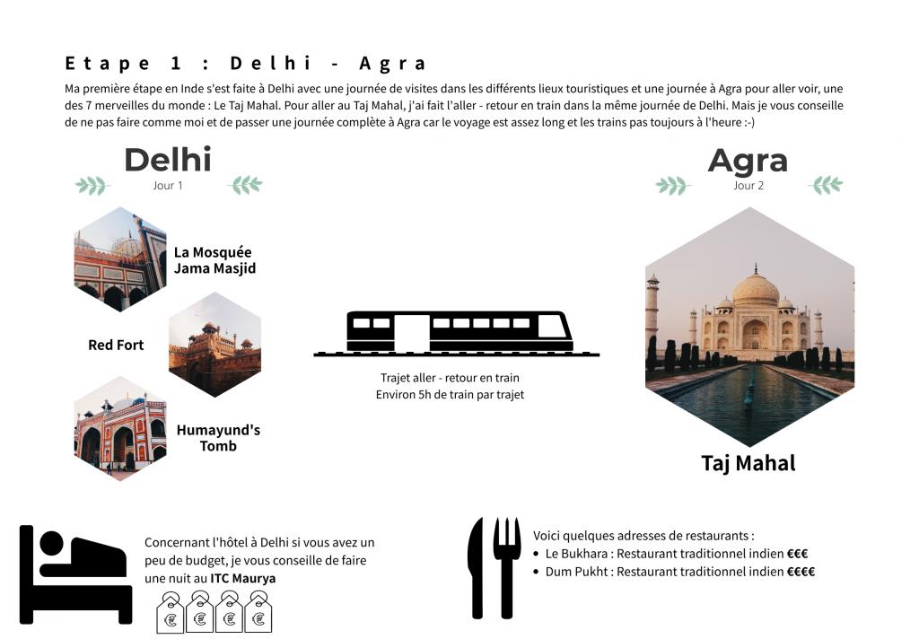 Etape 1 Delhi Agra - Itinéraire au Rajasthan